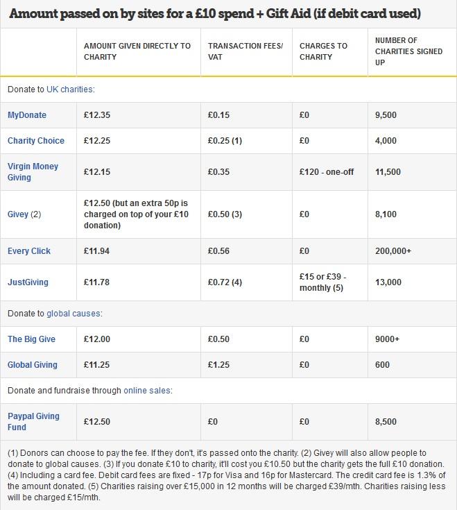 Donation Site Comparison Chart